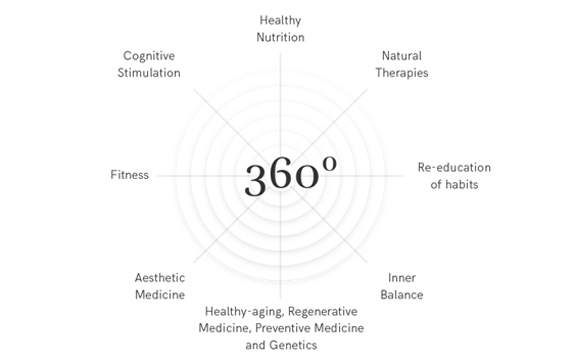 sha-wellness-clinic-method